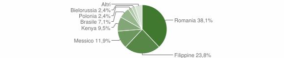 Grafico cittadinanza stranieri - Anoia 2009