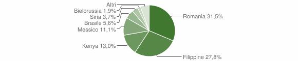Grafico cittadinanza stranieri - Anoia 2011