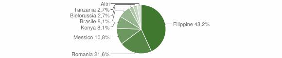 Grafico cittadinanza stranieri - Anoia 2012