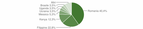Grafico cittadinanza stranieri - Anoia 2018