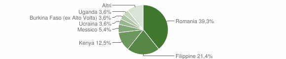 Grafico cittadinanza stranieri - Anoia 2019