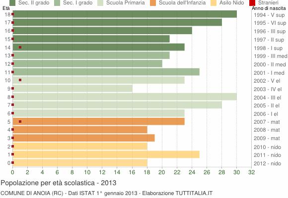 Grafico Popolazione in età scolastica - Anoia 2013