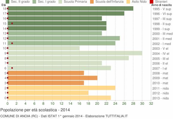 Grafico Popolazione in età scolastica - Anoia 2014
