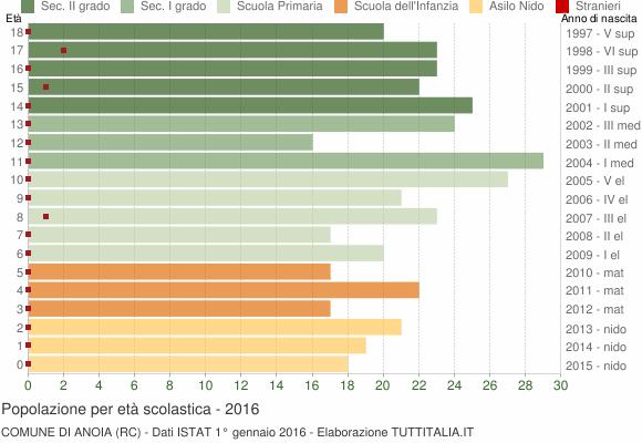 Grafico Popolazione in età scolastica - Anoia 2016
