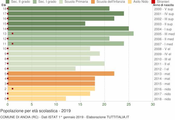 Grafico Popolazione in età scolastica - Anoia 2019
