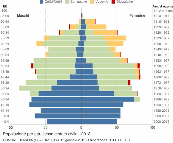 Grafico Popolazione per età, sesso e stato civile Comune di Anoia (RC)