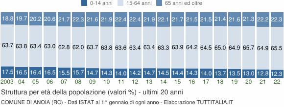 Grafico struttura della popolazione Comune di Anoia (RC)