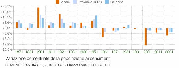 Grafico variazione percentuale della popolazione Comune di Anoia (RC)