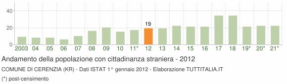 Grafico andamento popolazione stranieri Comune di Cerenzia (KR)
