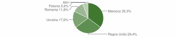 Grafico cittadinanza stranieri - Cerenzia 2011