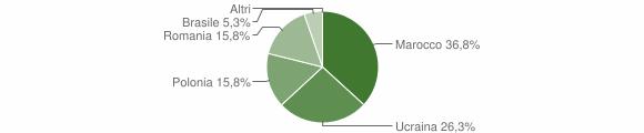 Grafico cittadinanza stranieri - Cerenzia 2012