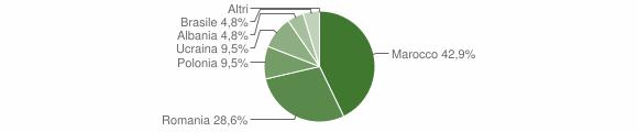 Grafico cittadinanza stranieri - Cerenzia 2019