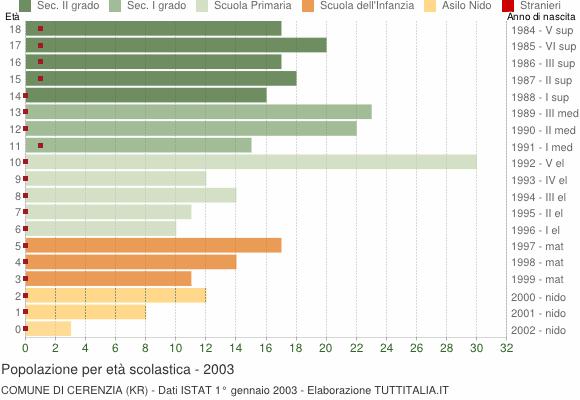 Grafico Popolazione in età scolastica - Cerenzia 2003