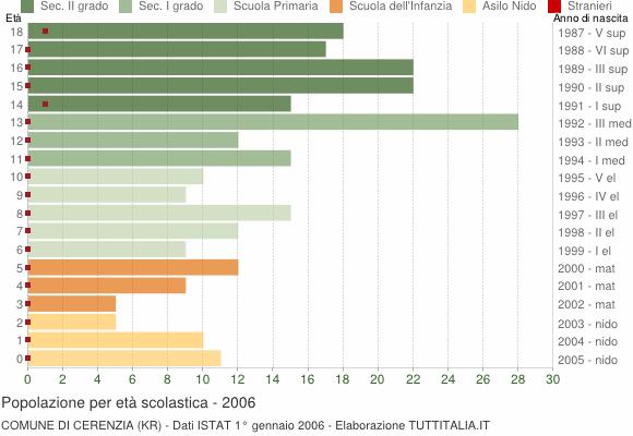 Grafico Popolazione in età scolastica - Cerenzia 2006