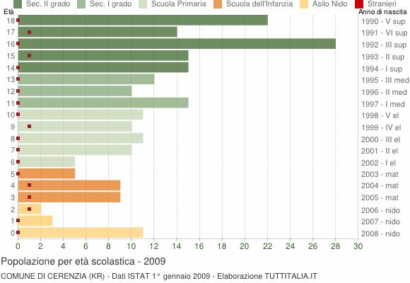 Grafico Popolazione in età scolastica - Cerenzia 2009