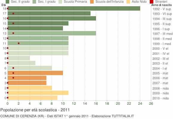 Grafico Popolazione in età scolastica - Cerenzia 2011