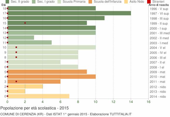 Grafico Popolazione in età scolastica - Cerenzia 2015