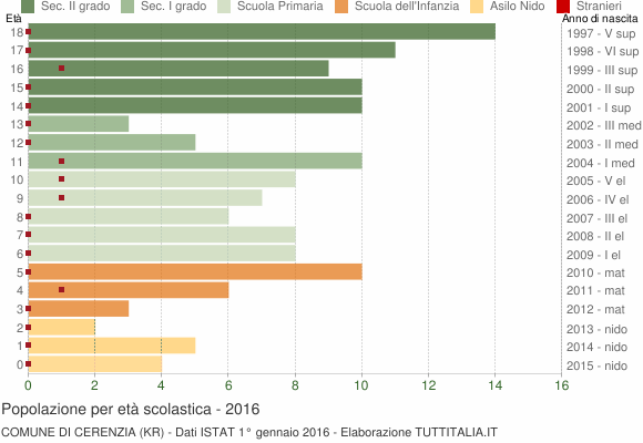 Grafico Popolazione in età scolastica - Cerenzia 2016