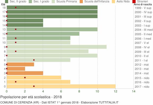 Grafico Popolazione in età scolastica - Cerenzia 2018