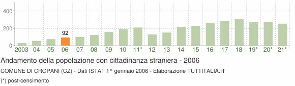 Grafico andamento popolazione stranieri Comune di Cropani (CZ)