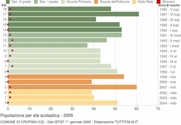 Grafico Popolazione in età scolastica - Cropani 2005