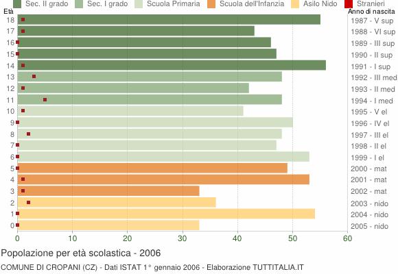 Grafico Popolazione in età scolastica - Cropani 2006