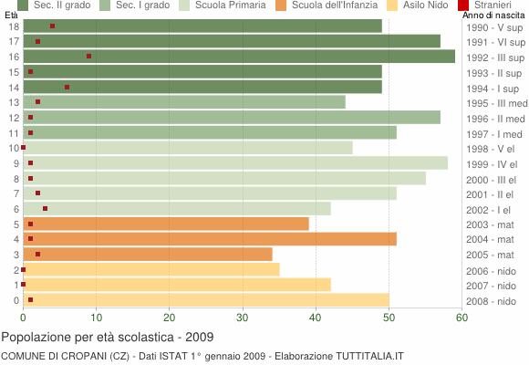 Grafico Popolazione in età scolastica - Cropani 2009