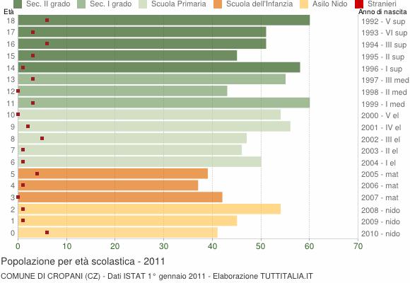 Grafico Popolazione in età scolastica - Cropani 2011