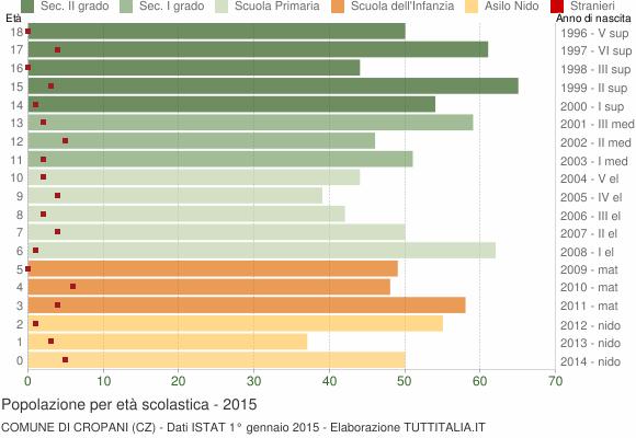 Grafico Popolazione in età scolastica - Cropani 2015