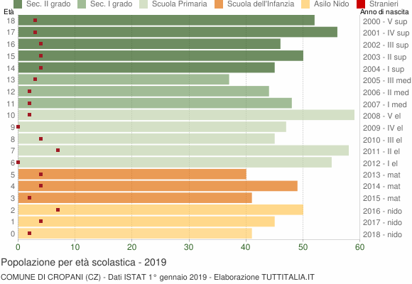 Grafico Popolazione in età scolastica - Cropani 2019