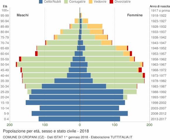 Grafico Popolazione per età, sesso e stato civile Comune di Cropani (CZ)