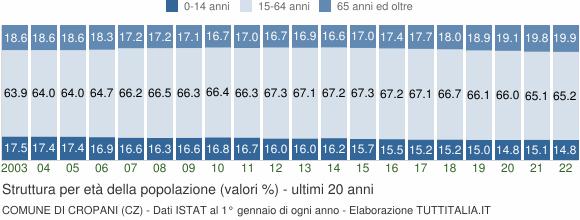 Grafico struttura della popolazione Comune di Cropani (CZ)