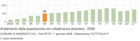 Grafico andamento popolazione stranieri Comune di Maierato (VV)