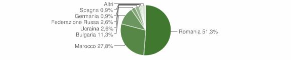Grafico cittadinanza stranieri - Maierato 2011