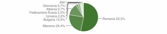 Grafico cittadinanza stranieri - Maierato 2014