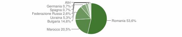 Grafico cittadinanza stranieri - Maierato 2016