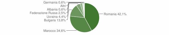 Grafico cittadinanza stranieri - Maierato 2018