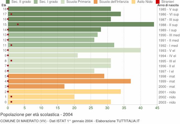 Grafico Popolazione in età scolastica - Maierato 2004