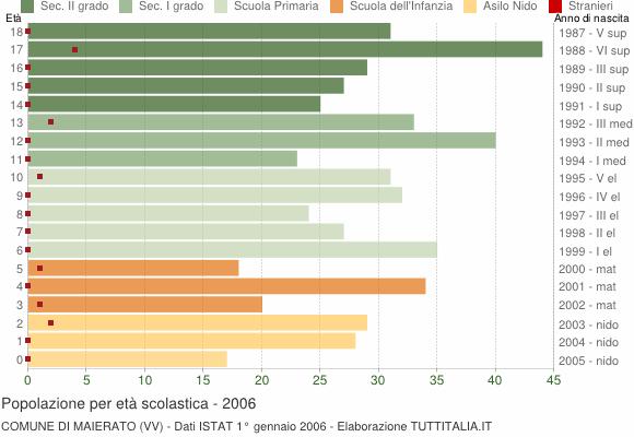 Grafico Popolazione in età scolastica - Maierato 2006