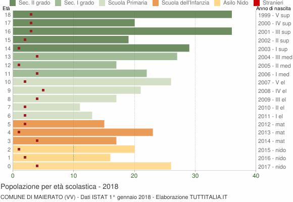 Grafico Popolazione in età scolastica - Maierato 2018