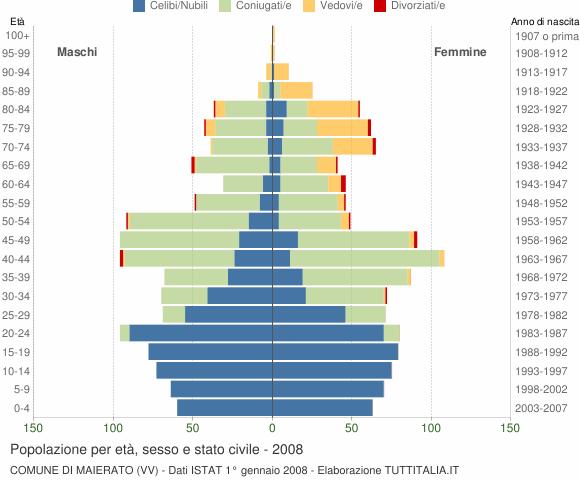 Grafico Popolazione per età, sesso e stato civile Comune di Maierato (VV)