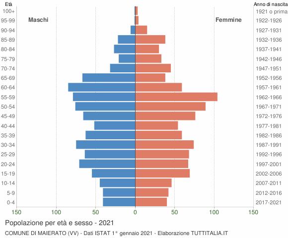 Grafico Popolazione per età e sesso Comune di Maierato (VV)