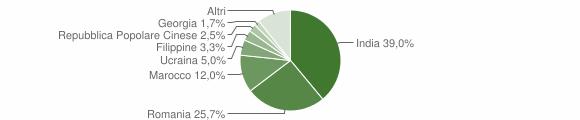 Grafico cittadinanza stranieri - Melito di Porto Salvo 2018