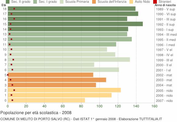 Grafico Popolazione in età scolastica - Melito di Porto Salvo 2008