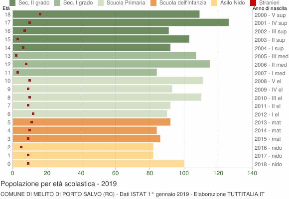 Grafico Popolazione in età scolastica - Melito di Porto Salvo 2019