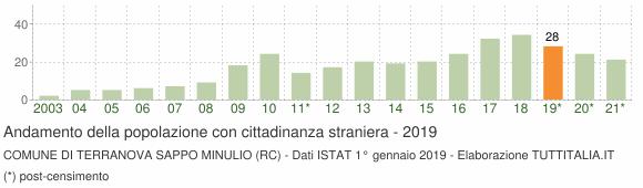 Grafico andamento popolazione stranieri Comune di Terranova Sappo Minulio (RC)