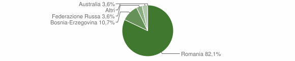 Grafico cittadinanza stranieri - Terranova Sappo Minulio 2019