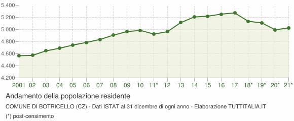 Andamento popolazione Comune di Botricello (CZ)