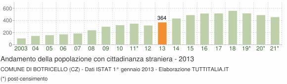 Grafico andamento popolazione stranieri Comune di Botricello (CZ)