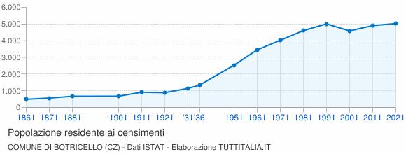 Grafico andamento storico popolazione Comune di Botricello (CZ)